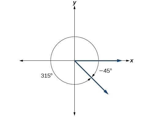 A graph showing the equivalence of a 315 degree angle and a negative 45 degree angle.