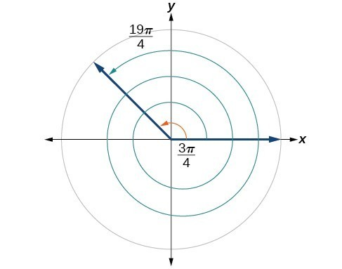 A graph showing a circle and the equivalence between angles of 3pi/4 radians and 19pi/4 radians.