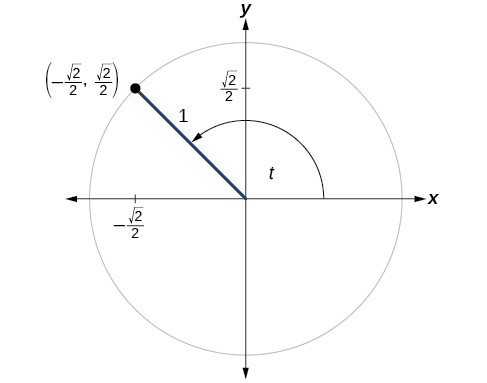 Graph of a circle with angle t, radius of 1, and a terminal side that intersects the circle at the point (negative square root of 2 over 2, square root of 2 over 2).