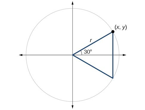 Graph of a circle with 30 degree angle and negative 30 degree angle inscribed to form a trangle.