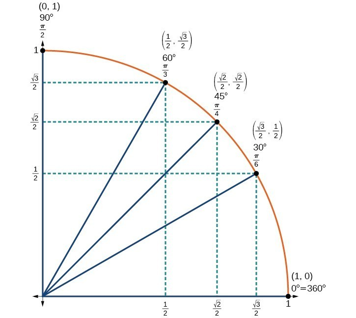 how to use cosine to find an angle