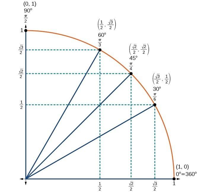 Unit Circle Sine And Cosine Functions Precalculus Ii