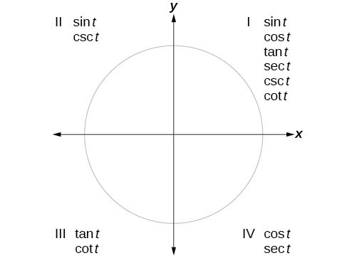 Find Exact Values Of The Trigonometric Functions Secant Cosecant