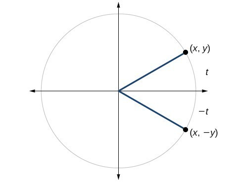 Graph of circle with angle of t and -t inscribed. Point of (x, y) is at intersection of terminal side of angle t and edge of circle. Point of (x, -y) is at intersection of terminal side of angle -t and edge of circle.