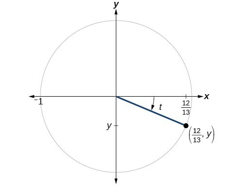 Graph of circle with angle of t inscribed. Point of (12/13, y) is at intersection of terminal side of angle and edge of circle.