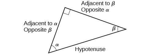Right triangle with angles alpha and beta. Sides are labeled hypotenuse, adjacent to alpha/opposite to beta, and adjacent to beta/opposite alpha.