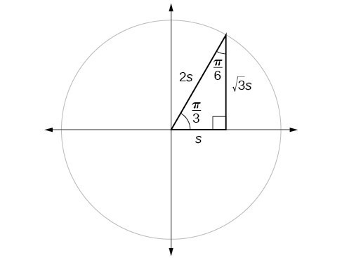 A graph of circle with angle pi/3 inscribed.