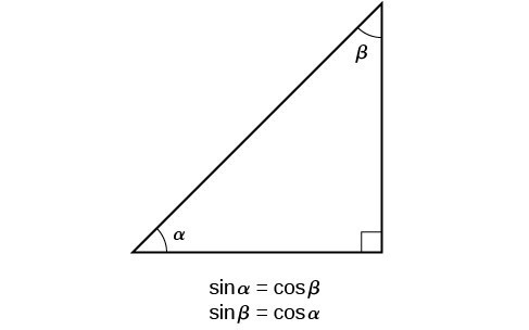 Right triangle with angles alpha and beta. Equivalence between sin alpha and cos beta. Equivalence between sin beta and cos alpha.