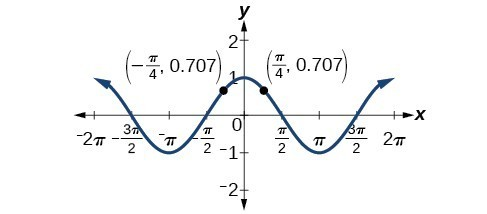 Graph of y=cos(theta) from -2pi to 2pi, showing in particular that it is symmetric about the y-axis. Points given are (-pi/4, .707) and (pi/4, .707).