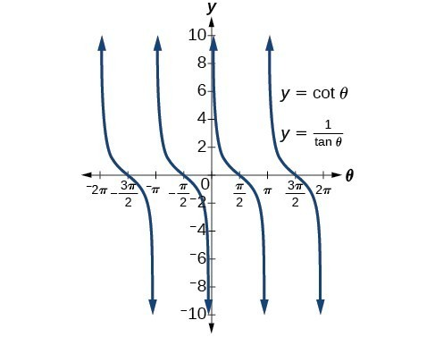 Graph of y = cot(theta) and y=1/tan(theta) from -2pi to 2pi. They are the same!