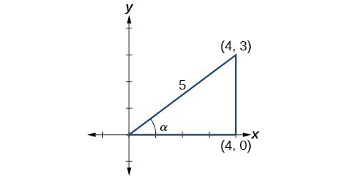 Diagram of a triangle in the x,y plane. The vertices are at the origin, (4,0), and (4,3). The angle at the origin is alpha degrees, The angle formed by the x-axis and the side from (4,3) to (4,0) is a right angle. The side opposite the right angle has length 5.