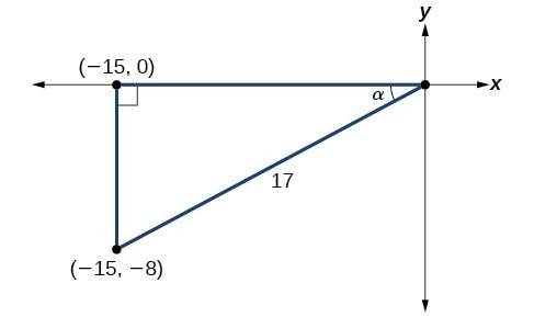 Diagram of a triangle in the x,y-plane. The vertices are at the origin, (-15,0), and (-15,-8). The angle at the origin is alpha. The angle formed by the side (-15,-8) to (-15,0) forms a right angle with the x axis. The hypotenuse across from the right angle is length 17.