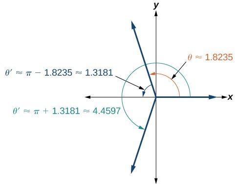 Graph of angles theta =approx 1.8235, theta prime =approx pi - 1.8235 = approx 1.3181, and then theta prime = pi + 1.3181 = approx 4.4597