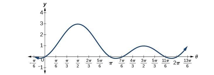 Graph of 2*(sin(theta))^2 + sin(theta) from 0 to 2pi. Zeros are at 0, pi, 7pi/6, and 11pi/6.