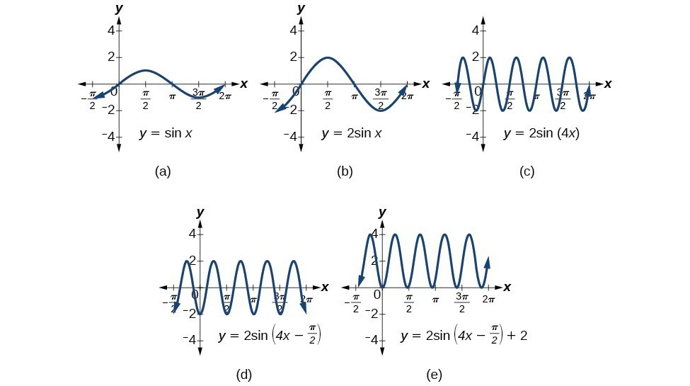 Five graphs, side by side, each showing a manipulation to the former. (A) has y=sin(x). (B) has y=2sin(x), which has double the amplitude. (C) has y=2sin(4x), which quadrupled the frequency (or quartered the period). (D) has y=2sin(4x-pi/2), which shifted it on the x-axis by pi/2. (E) has y=2sin(4x-pi/2) + 2, which shifted it on the y-axis by 2.