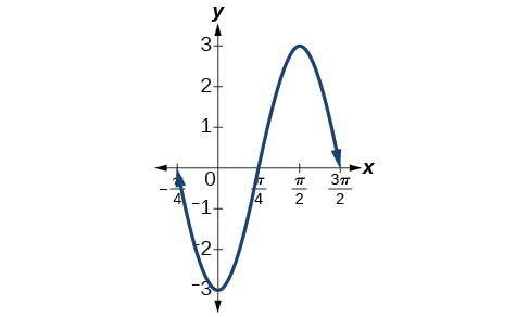 Graph of y=-3sin(2x+pi/2) from -pi/4 to 3pi/2, one cycle. The amplitude is 3, and the period is pi.