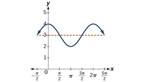 Determining the Amplitude and Period of a Sinusoidal ...