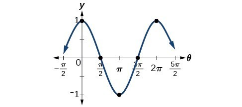 Graph of y=cos(x) from -pi/2 to 5pi/2.
