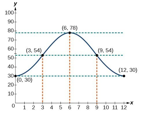 Graph of the function y=-24cos(pi/6 x)+54 using the five key points: (0,30), (3,54), (6,78), (9,54), (12,30).