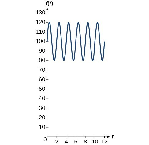 Graph of the function f(t) = 20sin(160 * pi * t) + 100 for blood pressure. The midline is at 100.
