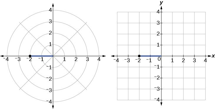Illustration of (-2, 0) in polar coordinates and (-2,0) in rectangular coordinates - they are the same point!