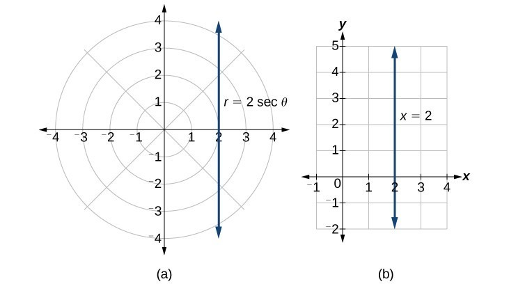 Drawing Lines With Polar Tracking : Identify and graph polar equations by converting to
