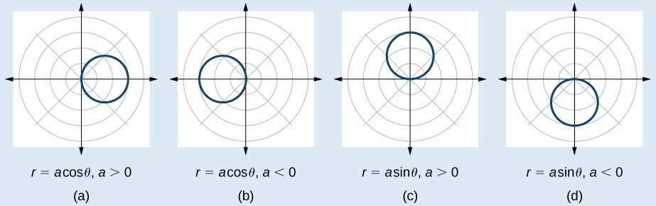 how to find the center of a circle precalculus