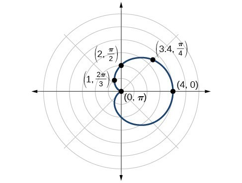 Graph of r=2+2cos(theta). Cardioid extending to the right. Points on the edge (0,pi), (4,0),(3.4, pi/4), (2,pi/2), and (1, 2pi/3) are shown.