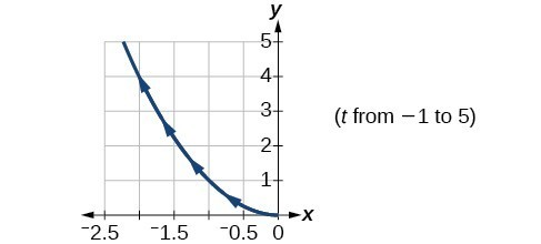 Graph of the given equations - looks like the left half of an upward opening parabola.