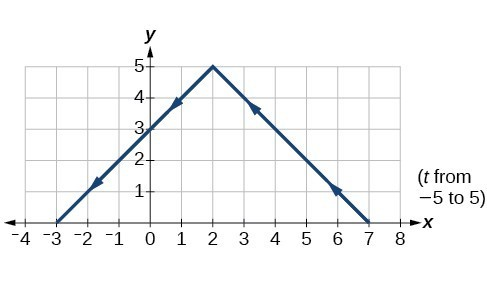 Graph of the given equations - looks like a downward opening absolute value function.