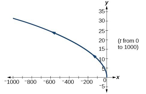Graph of the given equations- looks like the upper half of a sideways parabola opening to the left