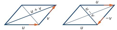 Showing vector addition and subtraction with parallelograms. For addition, the base is u, the side is v, the diagonal connecting the start of the base to the end of the side is u+v. For subtraction, thetop is u, the side is -v, and the diagonal connecting the start of the top to the end of the side is u-v.