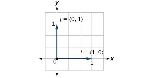 Plot showing the unit vectors i=91,0) and j=(0,1)