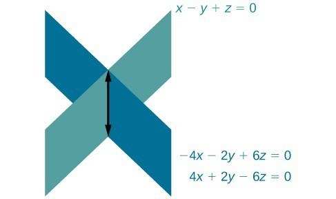 Two overlapping planes intersecting a third. The first overlapping plane's equation is negative 4x minus 2y plus 6z equals zero. The second overlapping plane's equation is 4x plus 2y minus 6z equals zero. The third plane's equation is x minus y plus z equals zero.