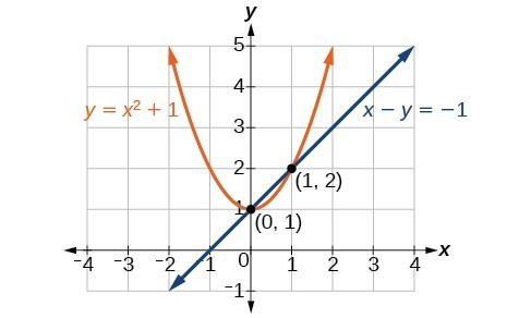 Line x minus y equals negative one crosses parabola y equals x squared plus one at the points zero, one and one, two.