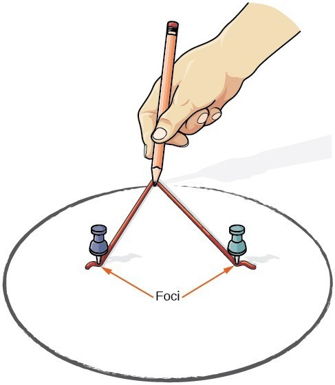 how to draw an ellipse with string