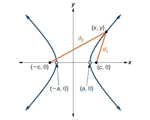 Deriving The Equation Of A Hyperbola Centered At The Origin