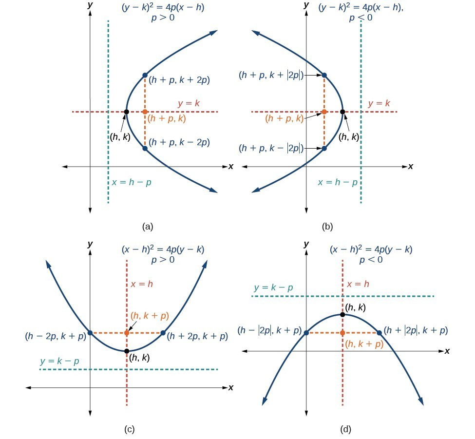 Graphing parabolas with vertices not at the origin precalculus ii figure 9 a when p 0 displaystyle p0 p0 the parabola opens right b when p 0 displaystyle p0 p0 the parabola opens left falaconquin
