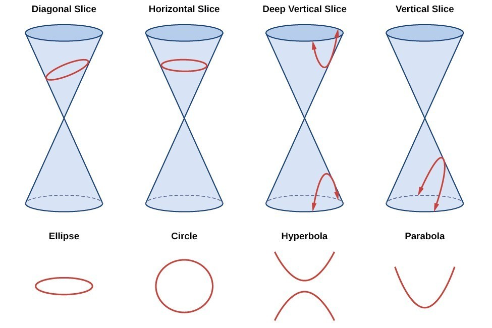 Introduction To Rotation Of Axes Precalculus Ii