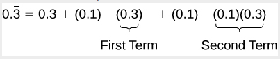0.3 repeating equals 0.3 + 0.1 + 0.3 (the first term) + 0.1. (0.1)(0.3) (the second term)
