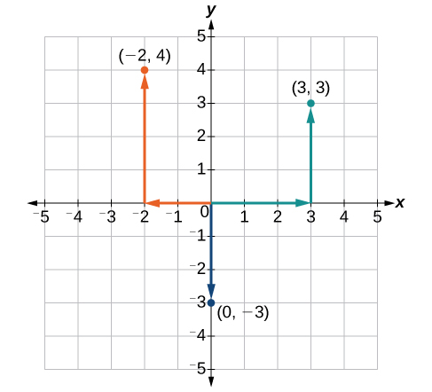 Plotting Ordered Pairs in the Cartesian Coordinate System