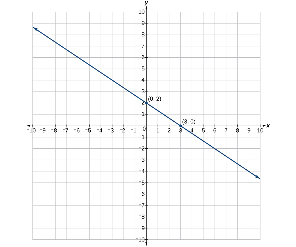 This is an image of an x, y coordinate plane with the x and y axes ranging from negative 10 to 10. The points (0, 2) and (3, 0) are plotted and labeled. A line runs through both of these points.