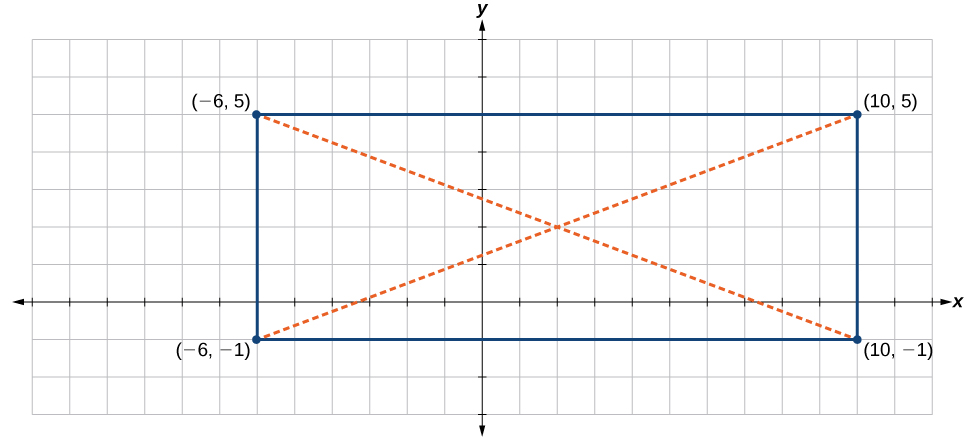 This is an image of an x, y coordinate plane with the x and y axes ranging from negative 12 to 12. The points (-6, 5); (10, 5); (-6, -1) and (10, -1) are plotted and labeled. These points are connected to form a rectangle. Dotted lines extend from each corner point to their opposite point.