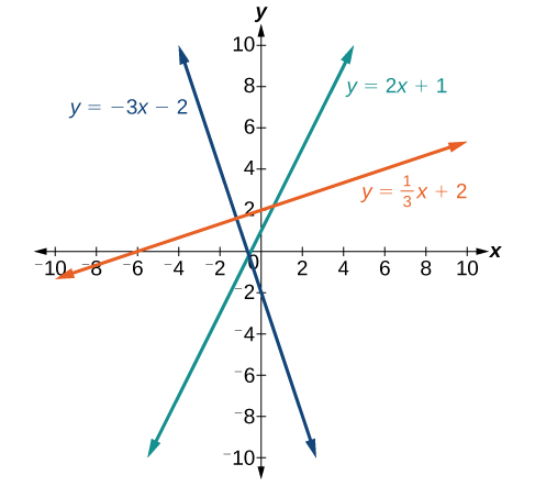 Coordinate plane with the x and y axes ranging from negative 10 to 10. Three linear functions are plotted: y = negative 3 times x minus 2; y = 2 times x plus 1; and y = x over 3 plus 2.