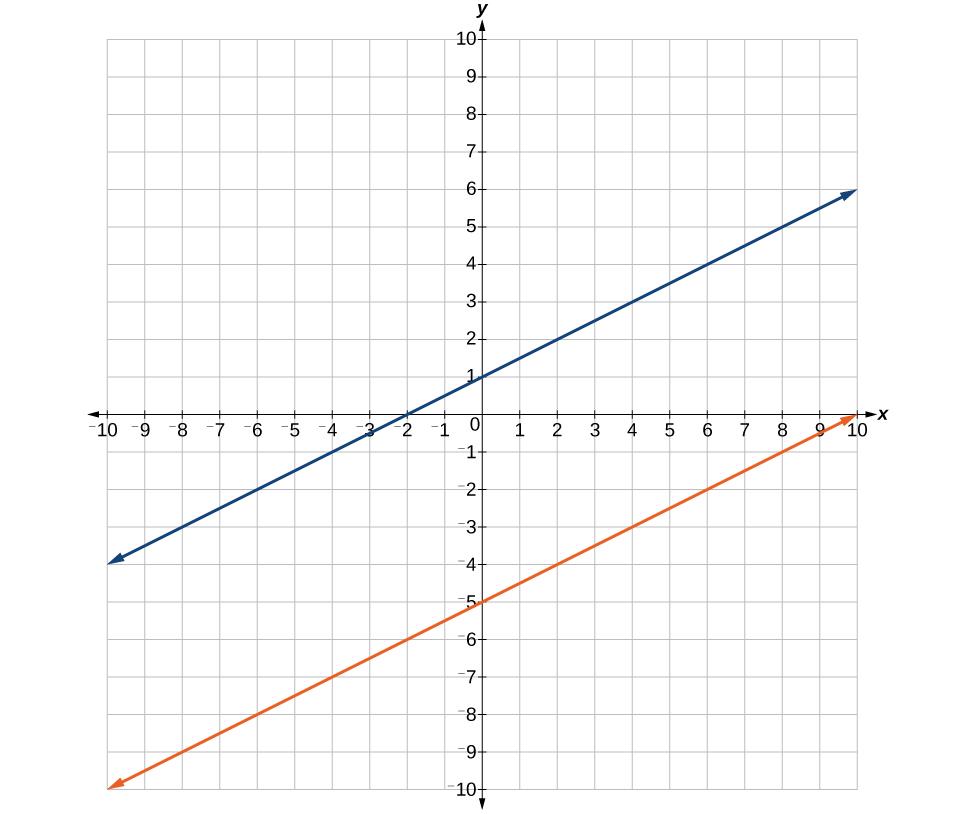 A coordinate plane with the x and y axes ranging from -10 to 10. The lines y = x/2 +1 and y = x/2 5 are both graphed on the same axes.