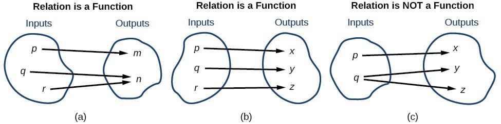 Three relations that demonstrate what constitute a function.