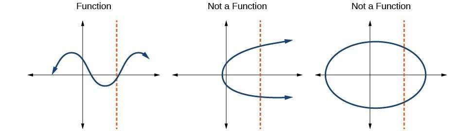 what is function template - use the vertical line test to identify functions college
