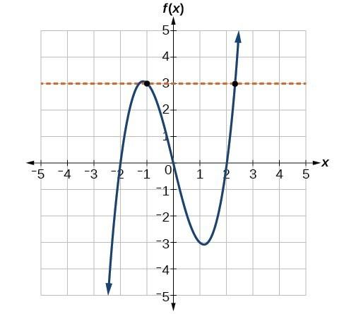 Graphs of Functions | Intermediate Algebra