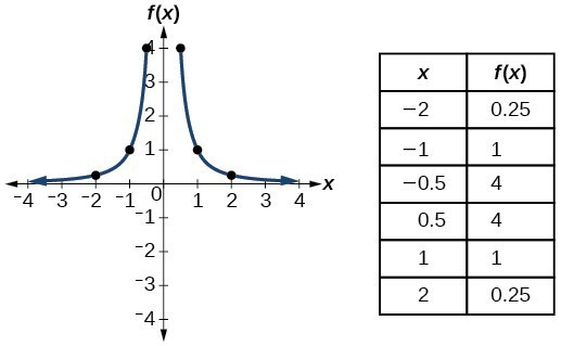 Graph of f(x)=1/x^2.