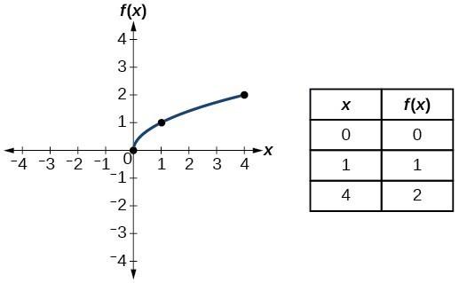 Graph of f(x)=sqrt(x).